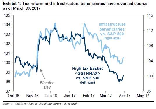 tax reform stocks