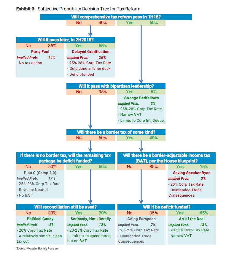 MS Probability Matrix Tax