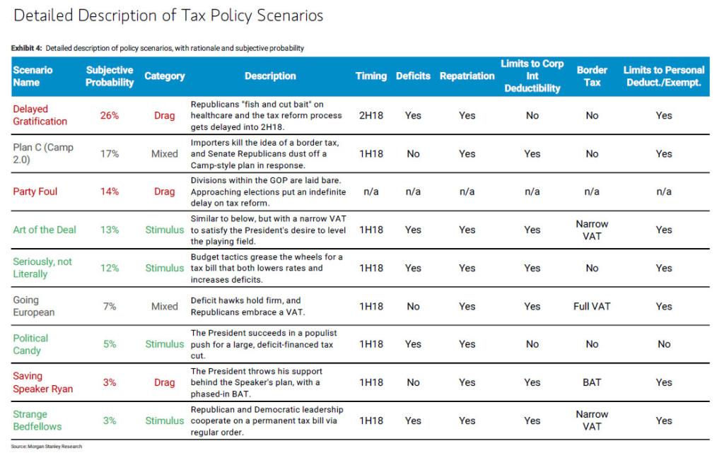 policy tax scenarios